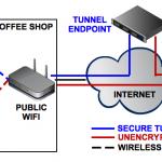 Création d'un Tunnel SSH sous Mac.