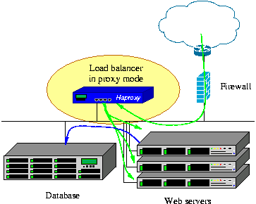 haproxy architecture exemple