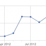 Bilan de l'année 2012 en détail et orientation pour 2013