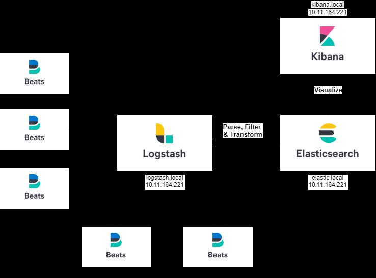 Elastic Stack Architecture
